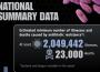 La résistance microbienne aux antibiotiques fait 23.000 morts par an aux USA