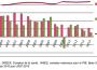 Les dépenses de santé progressent moins vite sauf… les soins infirmiers