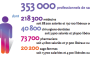 595 600 infirmiers selon la DGOS