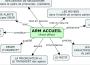 L'Assistant de Régulation Médicale (ARM): métier et avenir