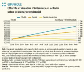 Infirmiers en 2040 : ils seront 881 000 et exerceront de plus en plus en exercice libéral