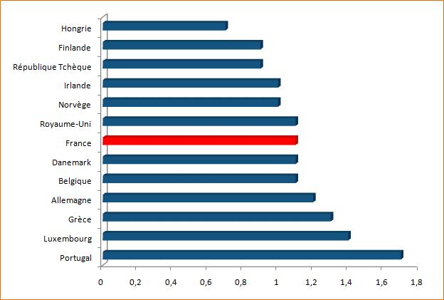 Rémunération des infirmiers en hôpital par rapport au salaire moyen