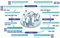 Sécurité des soins infirmiers : un guide pour éviter les erreurs et accidents médicaux