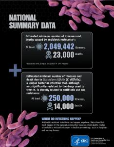Bactéries multi résistantes antibiotiques