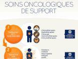 Infirmières d'annonce en cancérologie : et si vous proposiez des soins de support ?