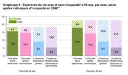 Les Français vivent plus longtemps... mais pas tous.