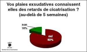 plaie_exsudative_graph4