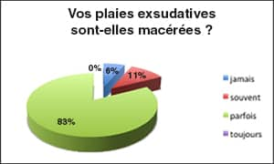 plaie_exsudative_graph6