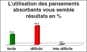 plaie_exsudative_graph7