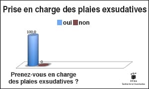 plaie_exudative_graph2