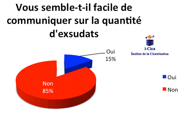 enquete_plaies_exsudatives_infirmier_medecin_fig13