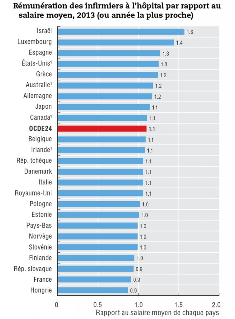 Rémunération, salaire des infirmiers et infirmières en France