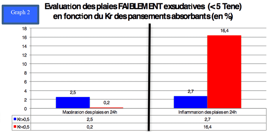 Evaluation des plaies faiblement exsudatives en fonction du Kr des pansements absorbants