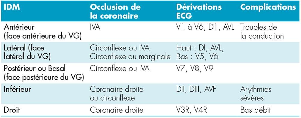 electrocardiogramme_troubles_conduction_tableau