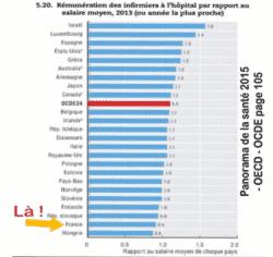 rémunération des infirmiers à l'hôpital par rapport au salaire moyen