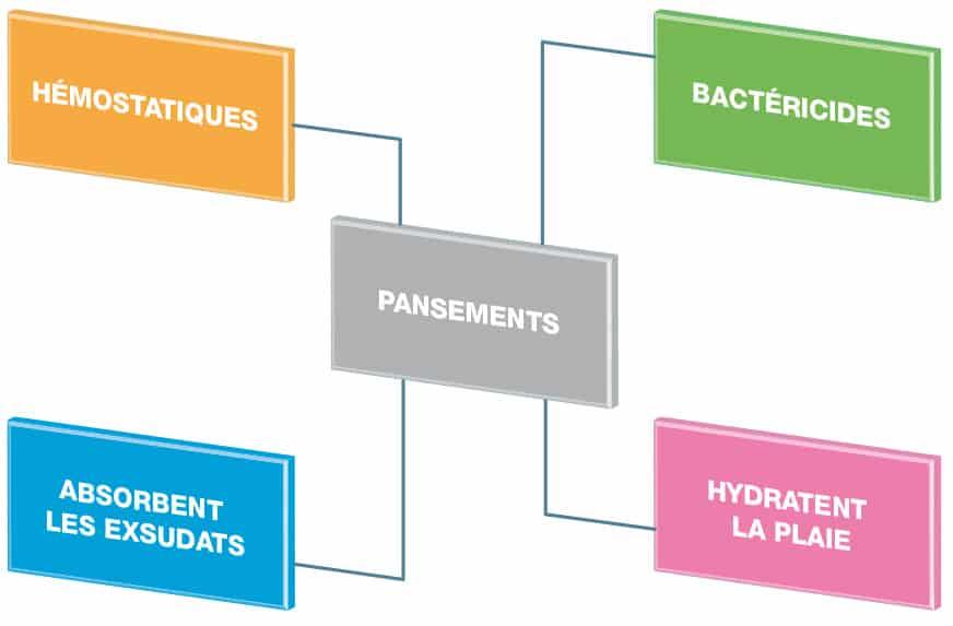 Pansement Guide Classification Des Pansements Et Leurs Utilisations Selon La Plaie Actusoins