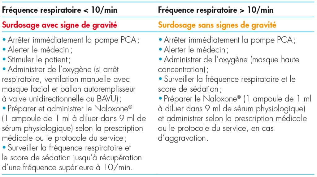 surdosage pca morphine