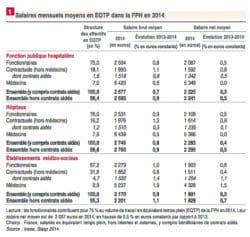 8d72d73afda Fonction publique hospitalière   un salaire net moyen à 2225 euros ...