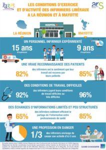 Infirmiers libéraux : une étude sur les conditions d'exercice à La Réunion et à Mayotte prend le pouls de la profession