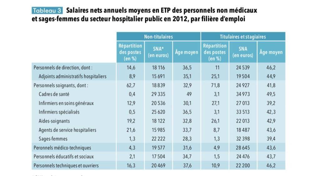 infirmière infirmier salaires net annuels