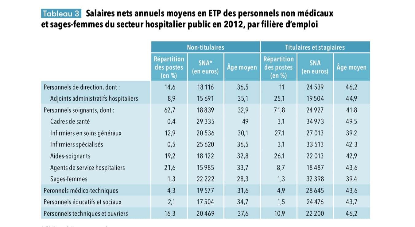 Salaire des infirmières : les infirmiers sont-ils sous-payés
