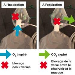 masque à haute concentration (MHC)