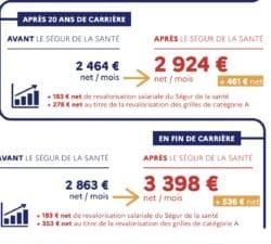 De 2000 à 3583 euros net pour les infirmiers : une nouvelle augmentation est actée