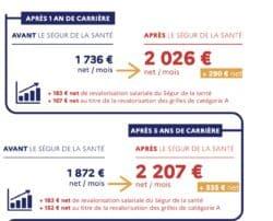 En comptabilisant la première revalorisation du Ségur, un infirmier en début de carrière voit son salaire évoluer de 290 euros net par mois